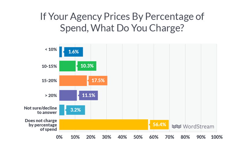 agency percentage of spend pricing model