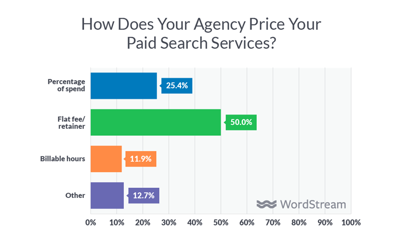 digital agency service pricing