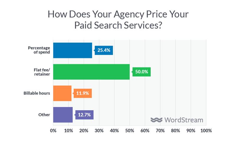 digital agency service pricing