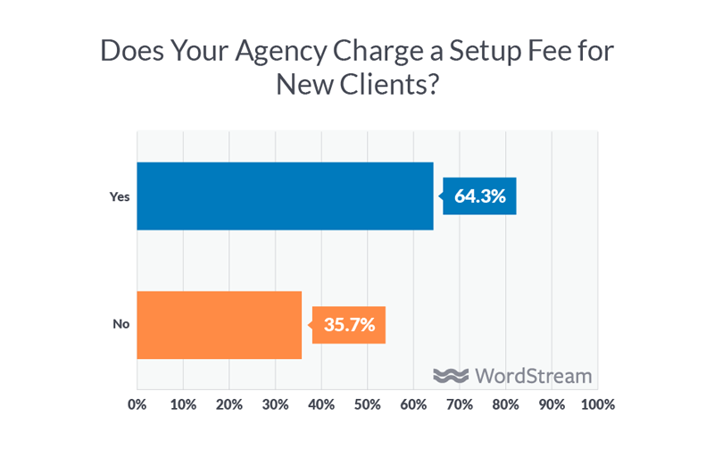 digital agency setup fees