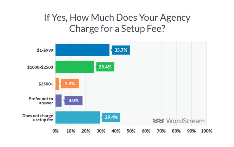 agency setup fee amounts