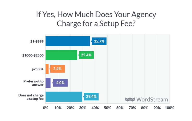 agency setup fee amounts