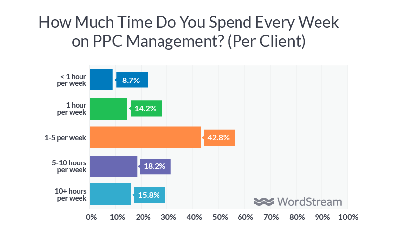 time management for marketing agencies