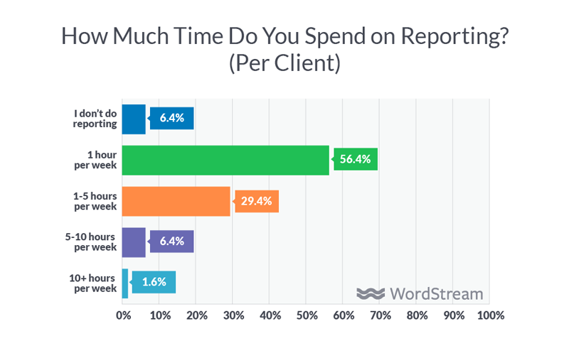 time spend on reporting for agencies