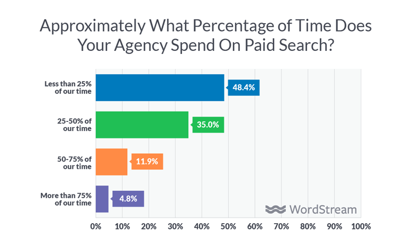 time spent on paid search