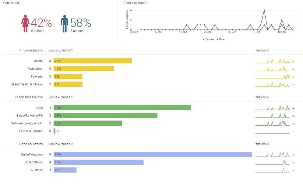 social media marketing tools Brandwatch