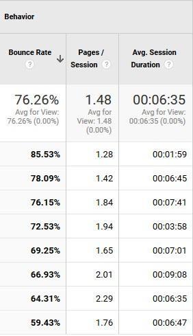 social media metrics bounce rate
