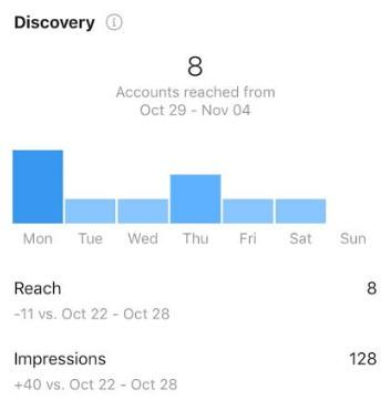 social media metric reach on Instagram