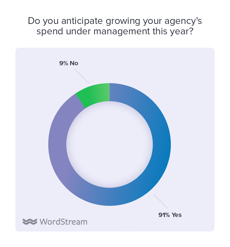 state of the internet marketing agency 2020 anticipate growing spend