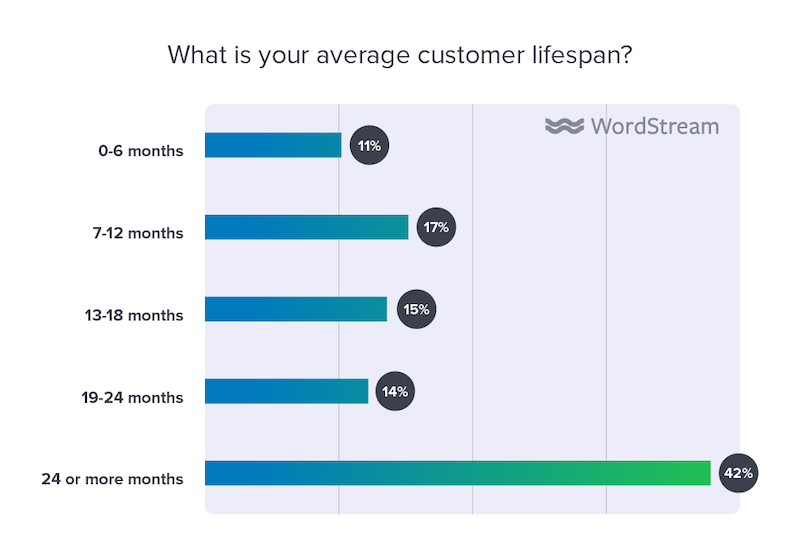 state of the internet marketing agency 2020 average customer lifespan