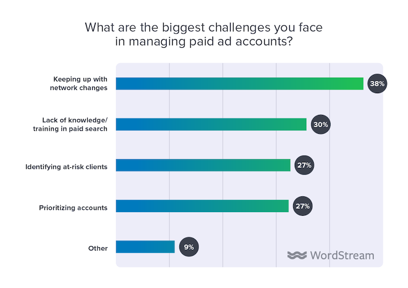 state of the internet marketing agency 2020 biggest challenges managing paid account