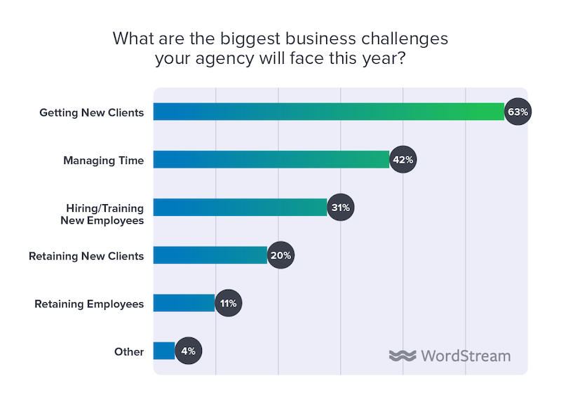 state of the internet marketing agency 2020 biggest challenges