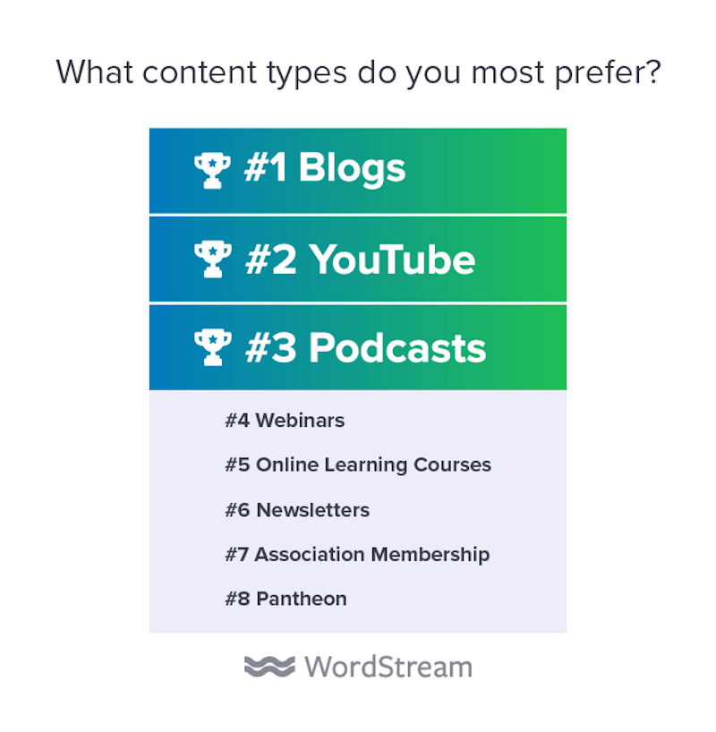 state of the internet marketing agency 2020 content types