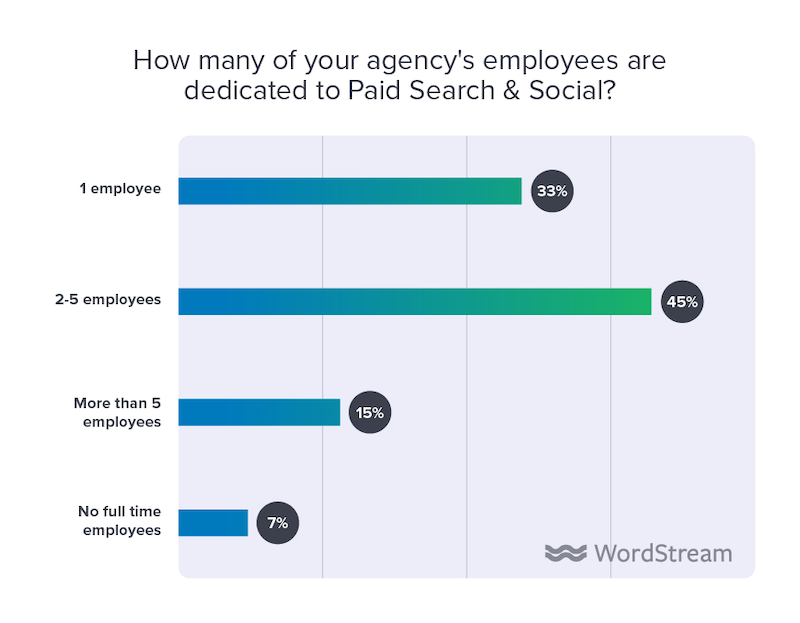 state of the internet marketing agency 2020 employees dedicated to paid search