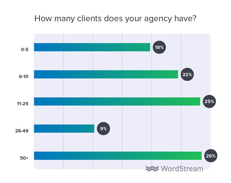 state of the internet marketing agency 2020 how many clients