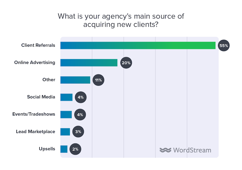 state of the internet marketing agency 2020 main source acquiring new clients
