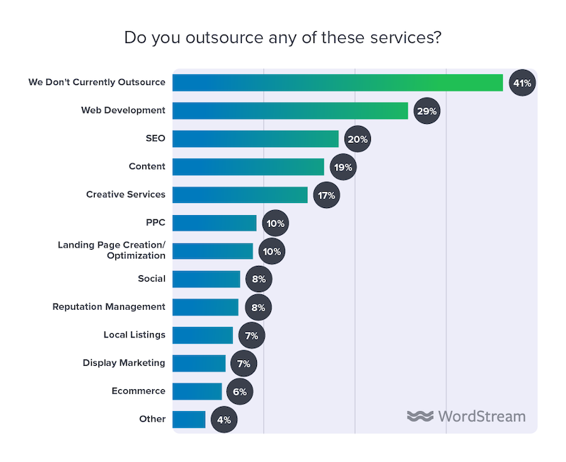 state of the internet marketing agency 2020 outsourced services