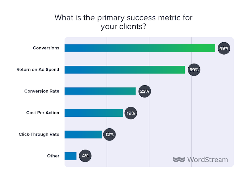 state of the internet marketing agency 2020 primary success metric