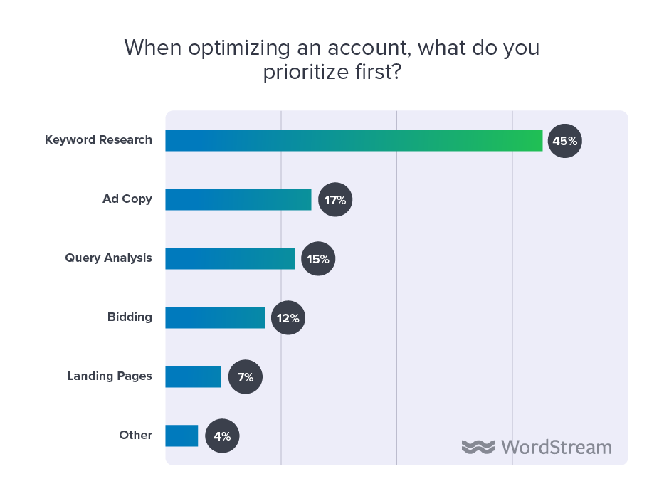 state of the internet marketing agency 2020 priorities optimizing ppc account