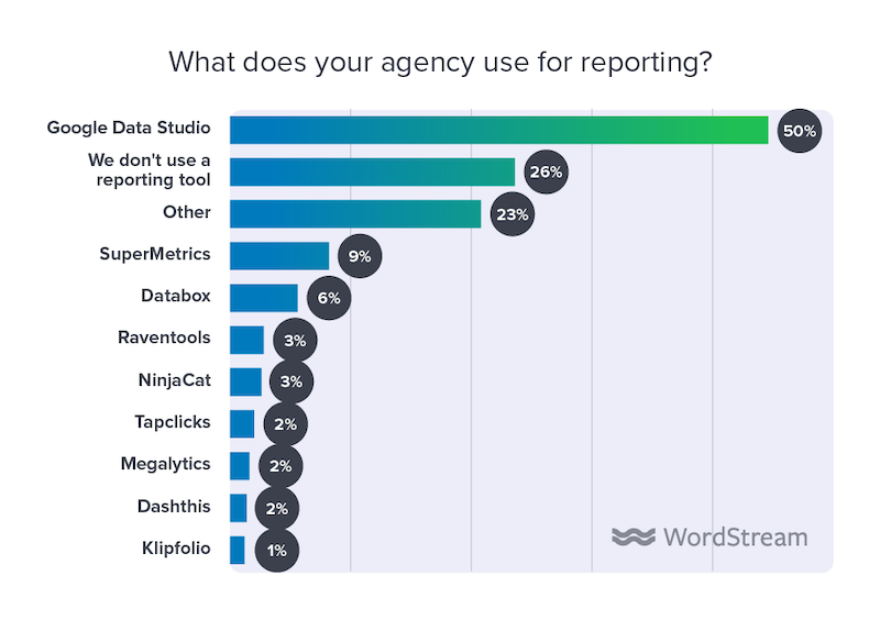 state of the internet marketing agency 2020 reporting tools