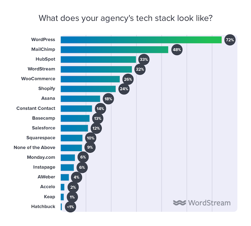 state of the internet marketing agency 2020 tech stack
