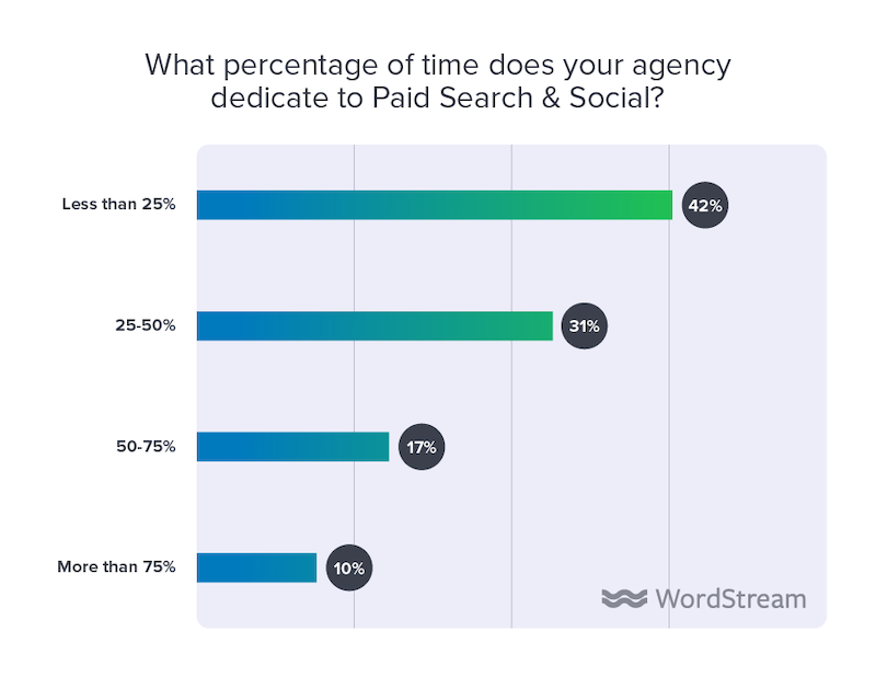 state of the internet marketing agency 2020 time dedicated to paid search