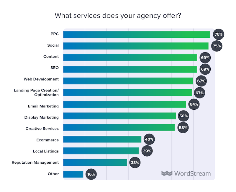 state of the internet marketing agency 2020 what services agency offer