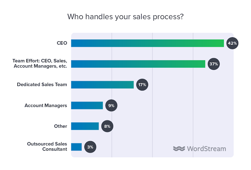 state of the internet marketing agency 2020 who handles sales process