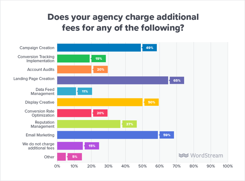 state-of-the-agency-fees