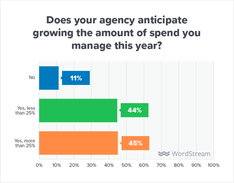 state-of-the-agency-anticipate-more-spend