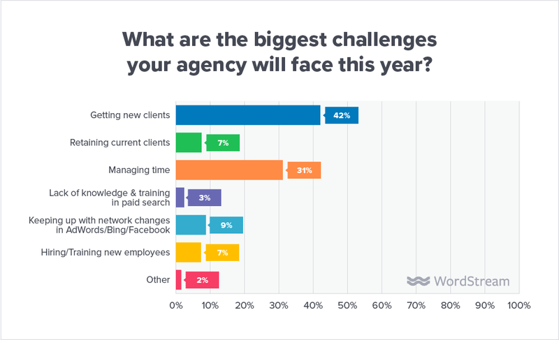 grow-your-digital-marketing-agency-challenges
