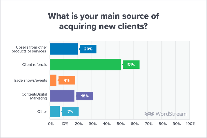 state-of-the-agency-new-client-source