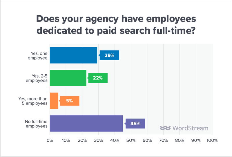 state-of-the-agency-full-timers