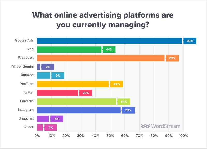state-of-the-agency-online-ad-platforms