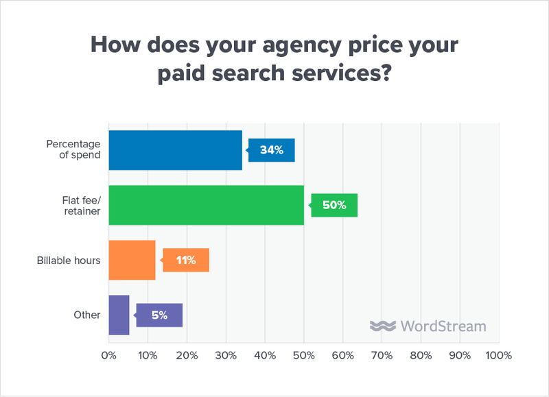 state-of-the-agency-pricing-model