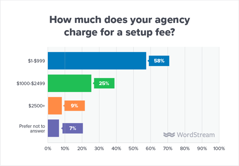 state-of-the-agency-set-up-fee-amount