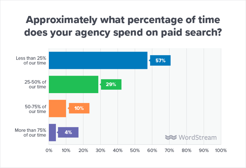state-of-the-agency-time-spent-on-paid-search