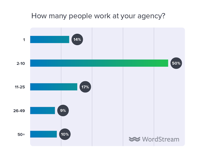 state of the internet marketing agency 2020 how many people work at your agency