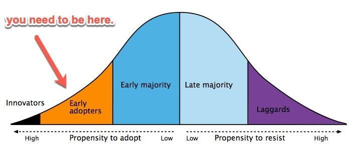 adoption bell curve