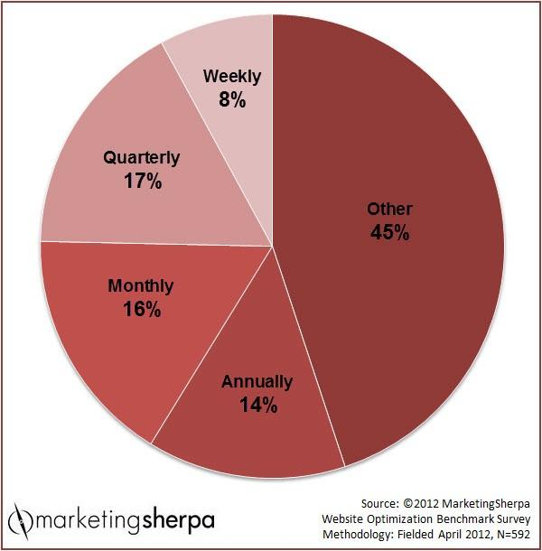 frequency of testing pie chart