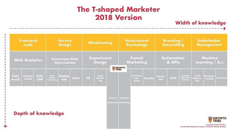 updated T-shaped marketer