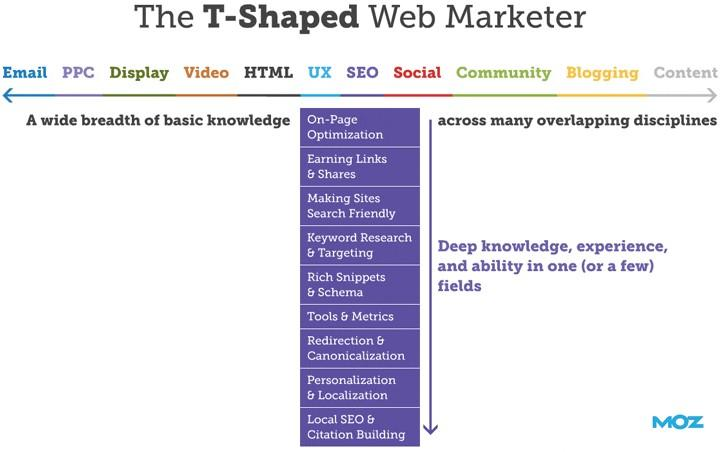 T-shaped marketers