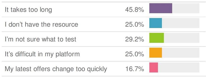 graph of reasons why marketers don't test