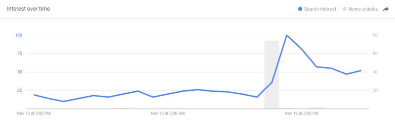 search trends tax reform bill