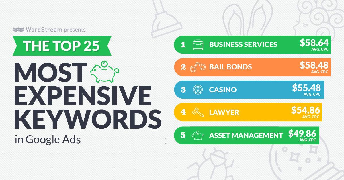 most expensive keywords in google ads