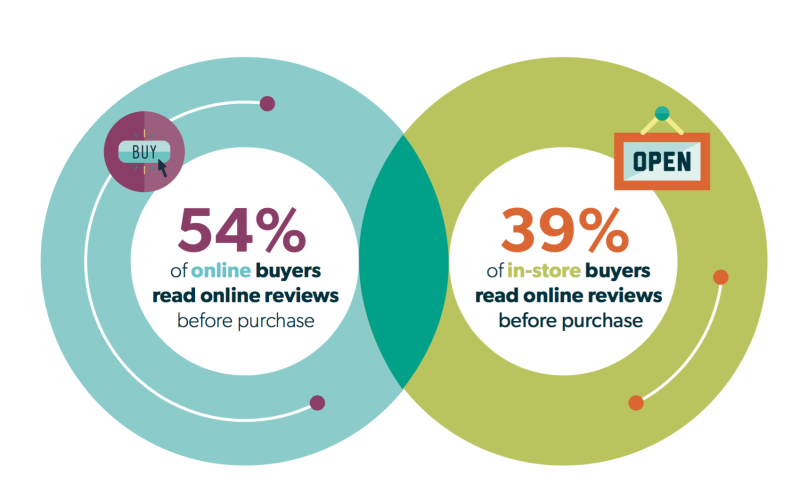 top-blog-posts-2018-research-online-purchase-offline
