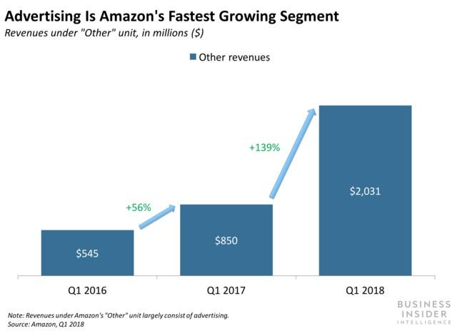 top ppc trends 2019 Amazon ad growth