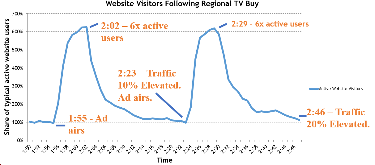 search volume after television ad spots