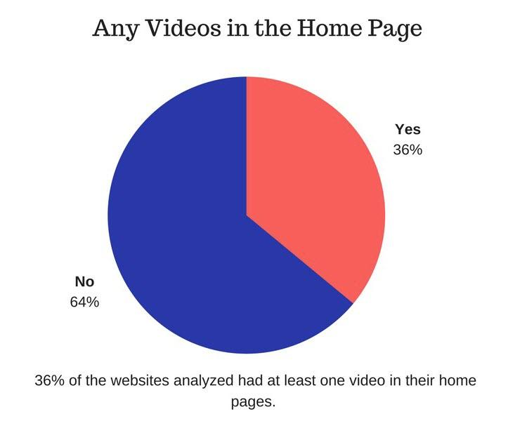 homepage designs with video