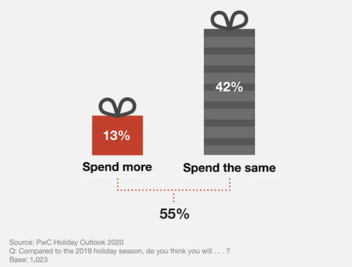 way to boost holiday sales and revenue in 2020- 2020 spend